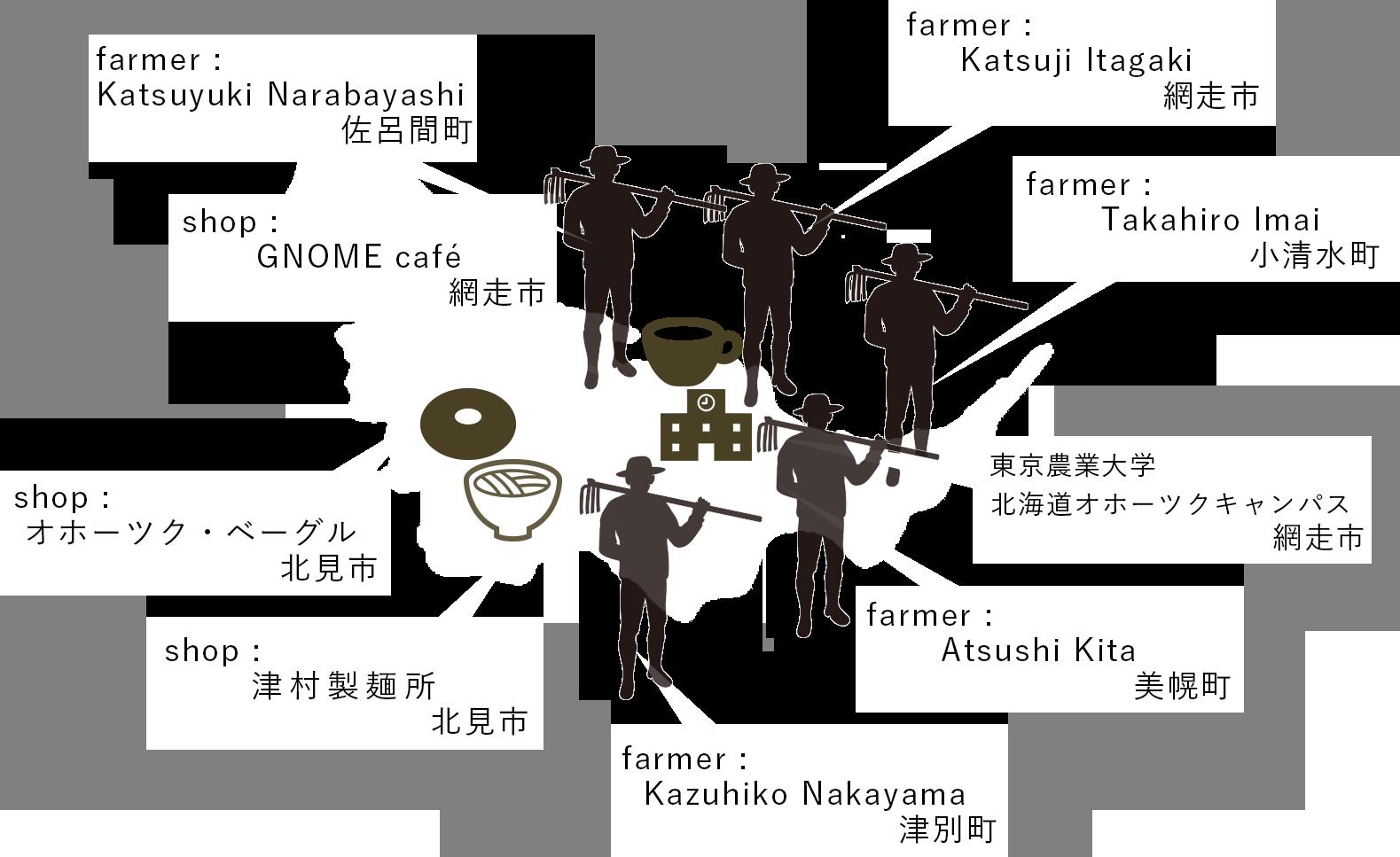 オホーツク大麦マップ